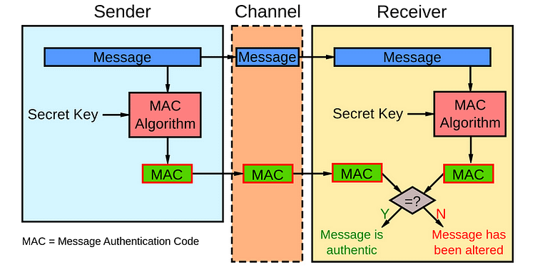 network security Message-Authentication-Code
