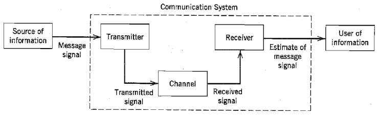 communication systems logical blocs