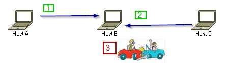 csma-ca-hidden-terminal-problem