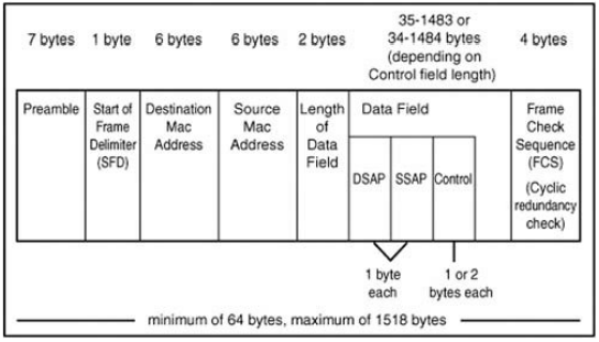 802.3 ethernet frame format with LLC sublayer
