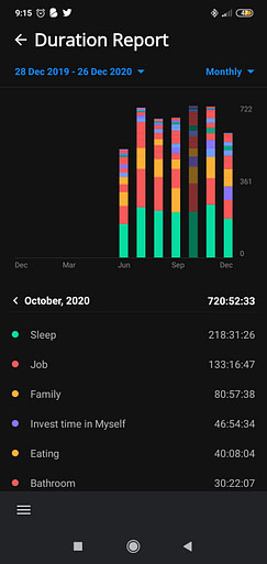 Time Tracker October 2020