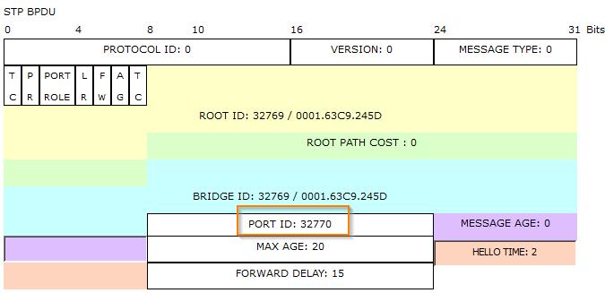 spanning-tree-protocol--sender-port-id fa02