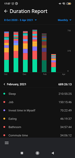 Time tracker project duration report feb 2021