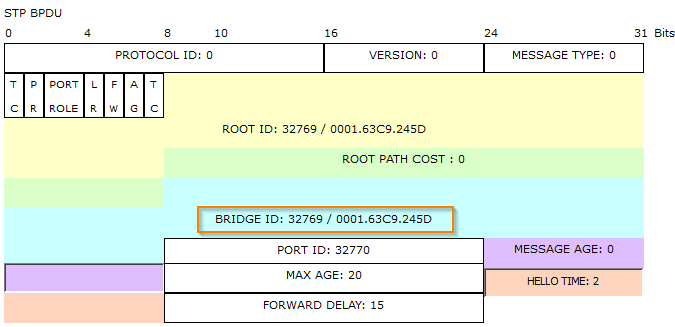 spanning-tree-protocol--sender-bridge-id-fa02
