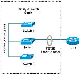 single-switch-Etherchannel-deployment-keyboardbanger