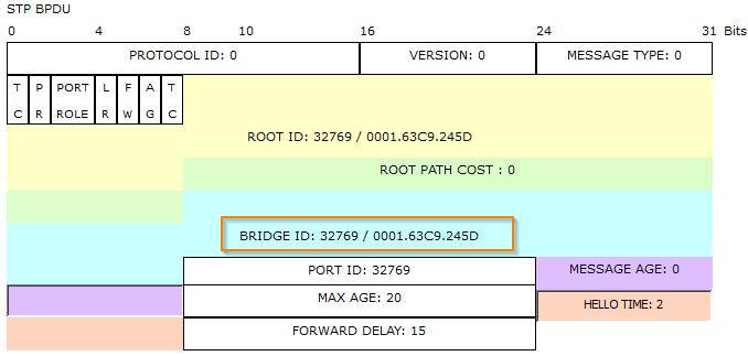 spanning-tree-protocol--sender-bridge-id-fa01