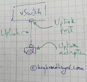 vsphere uplinks