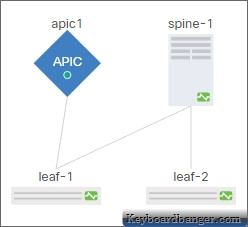 ACI lab topology 2