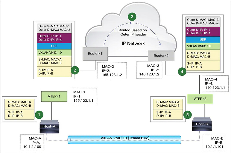 VXLAN packet forwarding when destination MAC and remote VTEP are known