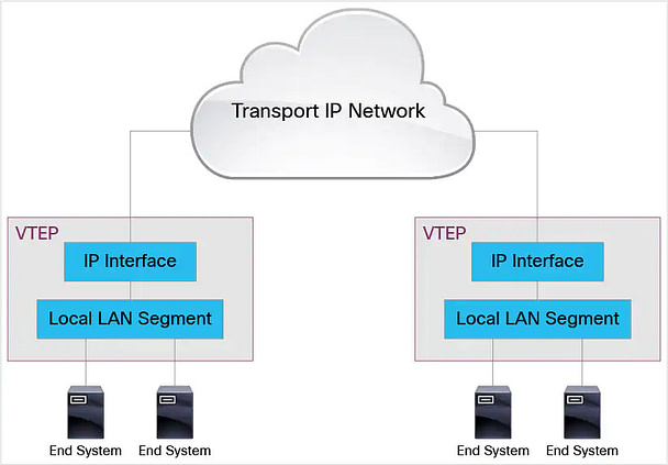 VXLAN VTEP interfaces