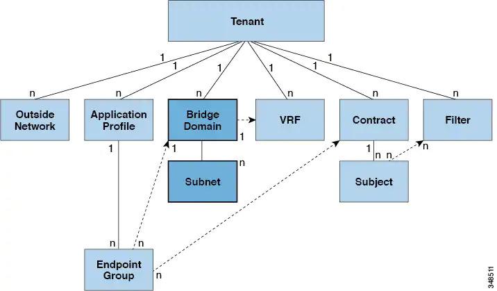 ACI bridge domain relationship to other ACI managed objects