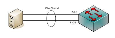 Etherchannel-cisco