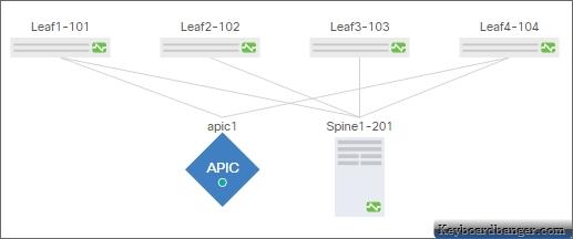 ACI lab topology 1