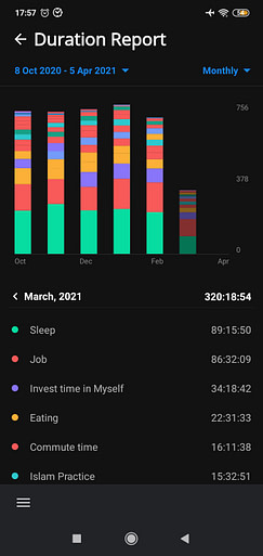 Time tracker project duration report first two weeks Mar 2021