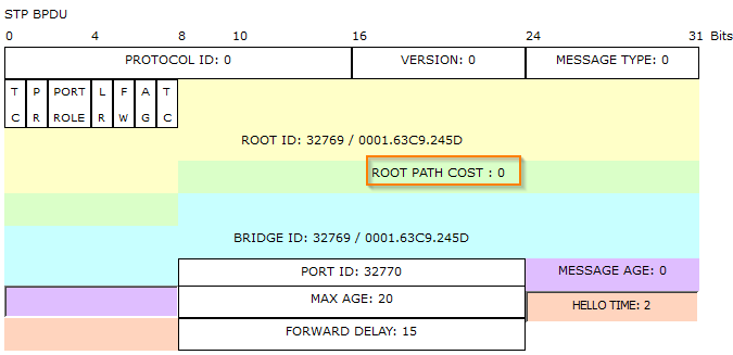 spanning-tree-protocol-root-path-cost-on-fa02