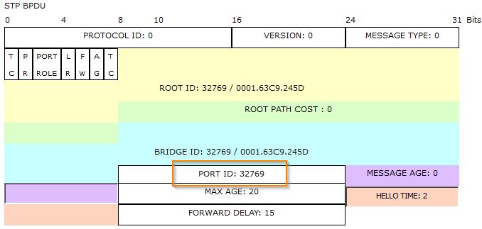spanning-tree-protocol--sender-port-id fa01