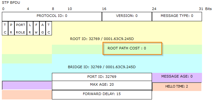 spanning-tree-protocol-root-path-cost-on-fa01