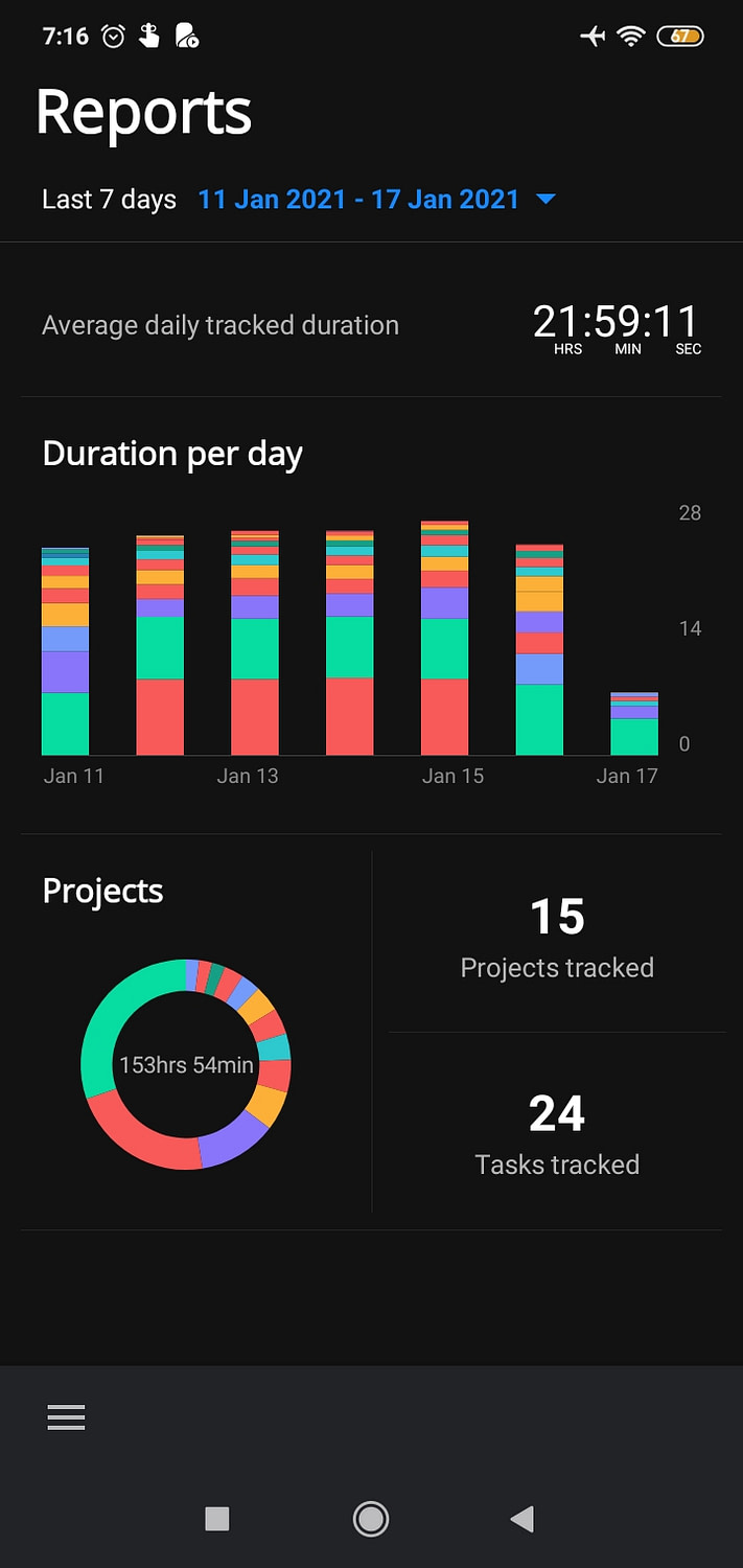 Time tracker duration per day 11 17 jan 2021