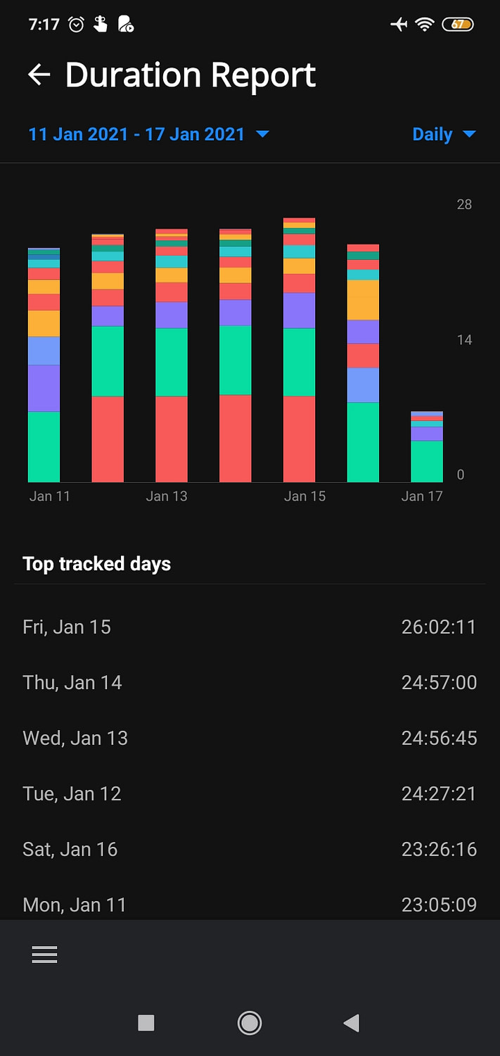 Time tracker top tracked days 11 17 jan 2021